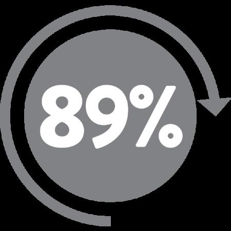 True North results 89 percent retention